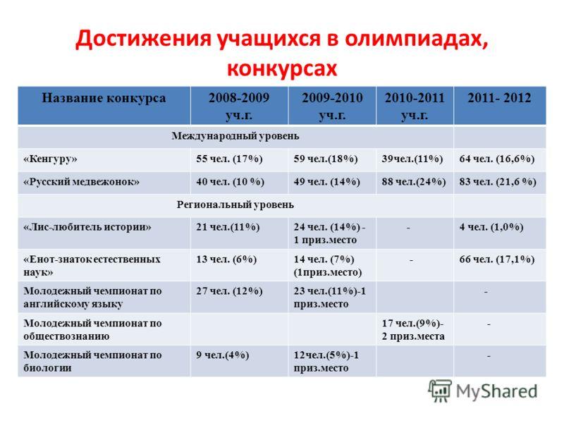 Достижения учащихся в олимпиадах, конкурсах Название конкурса2008-2009 уч.г. 2009-2010 уч.г. 2010-2011 уч.г. 2011- 2012 Международный уровень «Кенгуру»55 чел. (17%)59 чел.(18%)39чел.(11%)64 чел. (16,6%) «Русский медвежонок»40 чел. (10 %)49 чел. (14%)