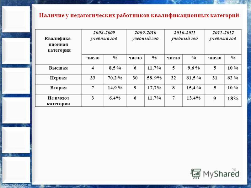 20 Квалифика- ционная категория 2008-2009 учебный год 2009-2010 учебный год 2010-2011 учебный год 2011-2012 учебный год число% % % % Высшая48,5 %611,7%59,6 %510 % Первая3370,2 %3058, 9%3261,5 %3162 % Вторая714,9 %917,7%815,4 %510 % Не имеют категории