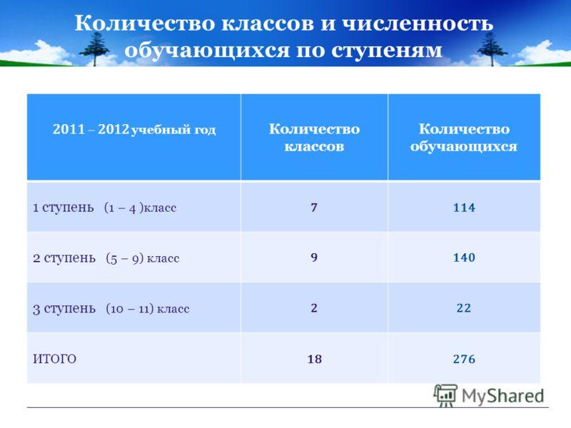 Количество классов и численность обучающихся по ступеням 2011 – 2012 учебный год Количество классов Количество обучающихся 1 ступень (1 – 4 )класс 7114 2 ступень (5 – 9) класс 9140 3 ступень (10 – 11) класс 222 ИТОГО 18276
