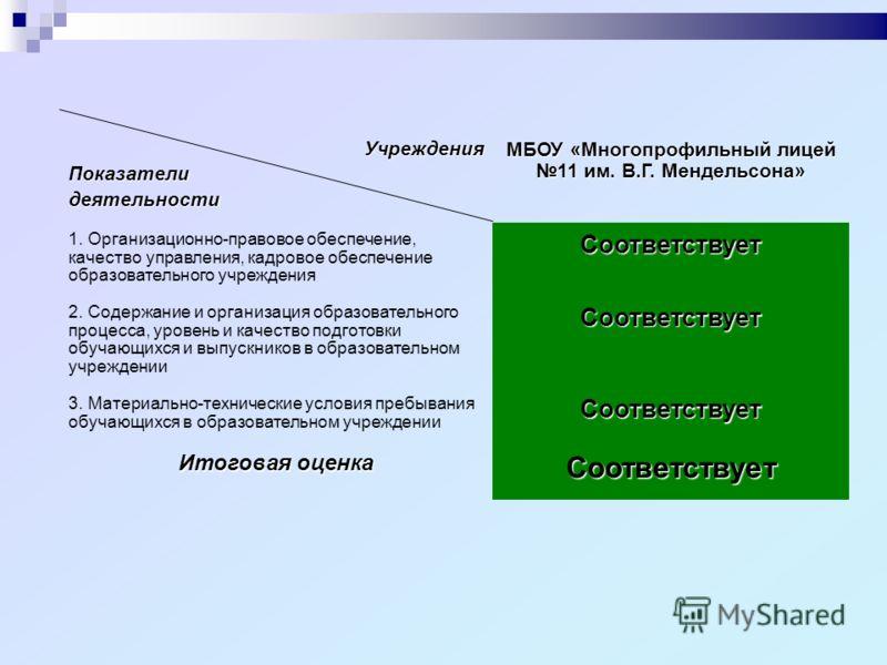 УчрежденияПоказателидеятельности МБОУ «Многопрофильный лицей 11 им. В.Г. Мендельсона» 1. Организационно-правовое обеспечение, качество управления, кадровое обеспечение образовательного учреждения Соответствует 2. Содержание и организация образователь