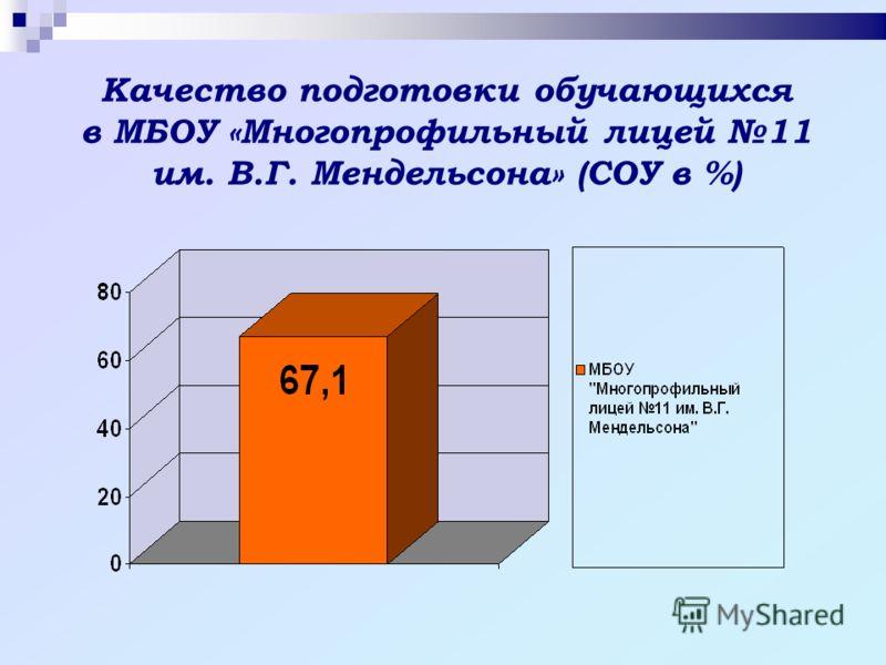 Качество подготовки обучающихся в МБОУ «Многопрофильный лицей 11 им. В.Г. Мендельсона» (СОУ в %)