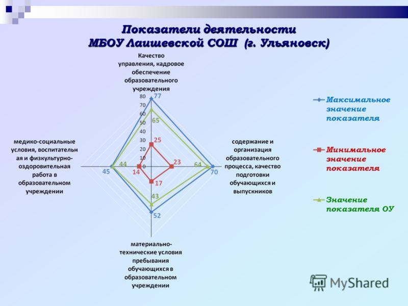Показатели деятельности МБОУ Лаишевской СОШ (г. Ульяновск)