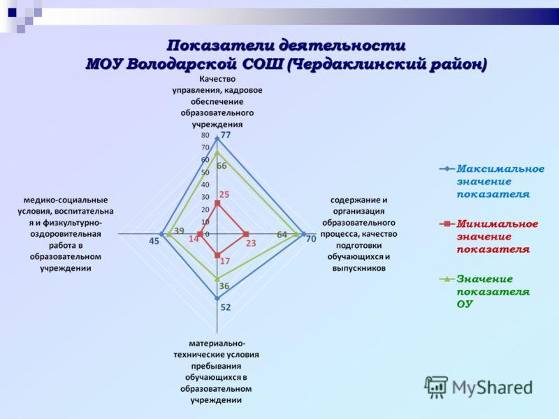 Показатели деятельности МОУ Володарской СОШ (Чердаклинский район)