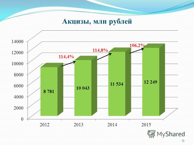 Акцизы, млн рублей 114,4% 106,2% 114,8% 13