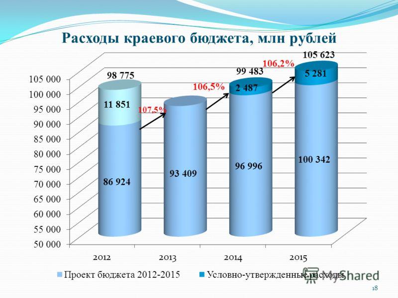 Расходы краевого бюджета, млн рублей 105 623 99 483 107,5% 106,5% 106,2% 18