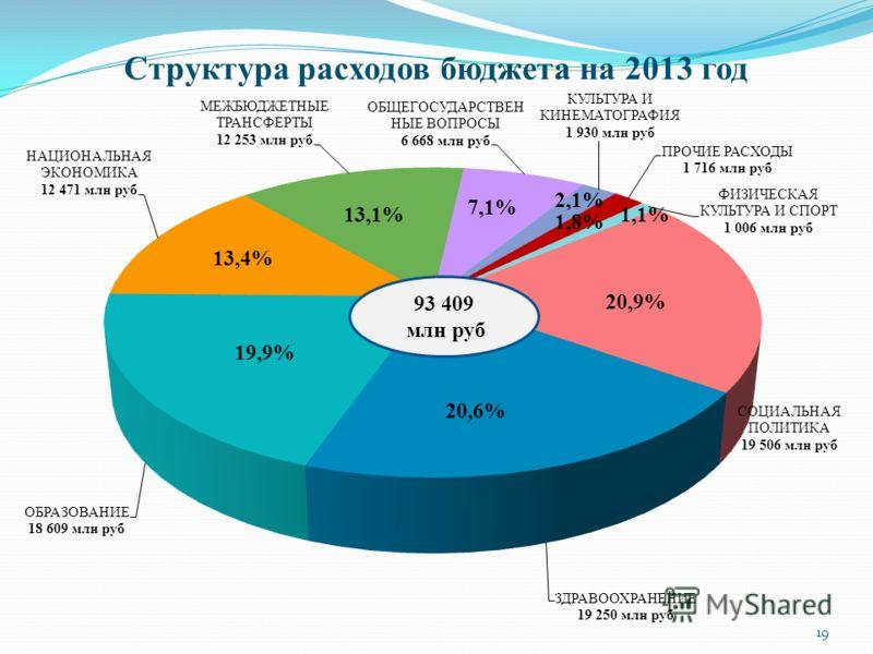 Структура расходов бюджета на 2013 год 93 409 млн руб 20,9% 20,6% 13,4% 13,1% 7,1% 1,8% 1,1% 19