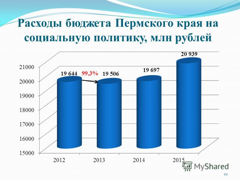 Расходы бюджета Пермского края на социальную политику, млн рублей 99,3% 20