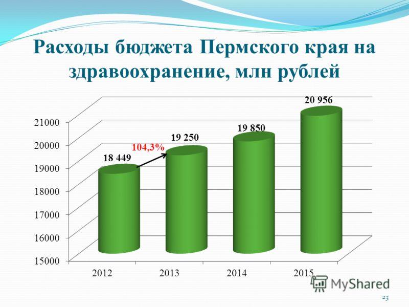 Расходы бюджета Пермского края на здравоохранение, млн рублей 104,3% 23