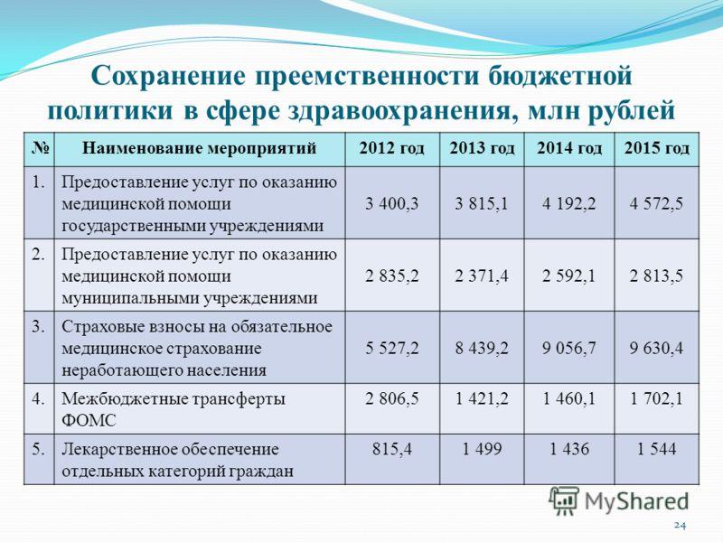 Сохранение преемственности бюджетной политики в сфере здравоохранения, млн рублей Наименование мероприятий2012 год2013 год2014 год2015 год 1.Предоставление услуг по оказанию медицинской помощи государственными учреждениями 3 400,33 815,14 192,24 572,