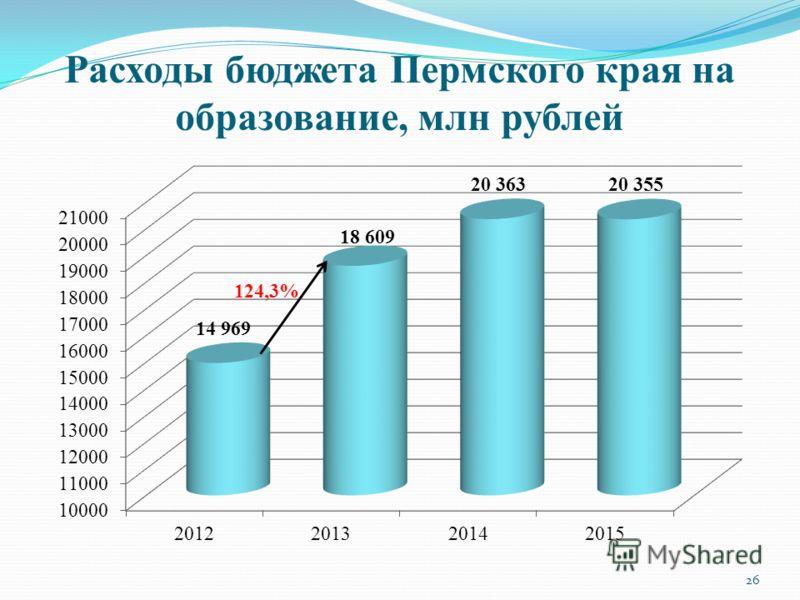 Расходы бюджета Пермского края на образование, млн рублей 124,3% 26