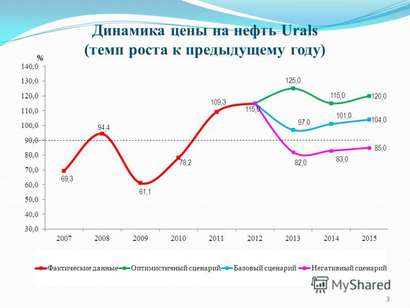 Динамика цены на нефть Urals (темп роста к предыдущему году) 3