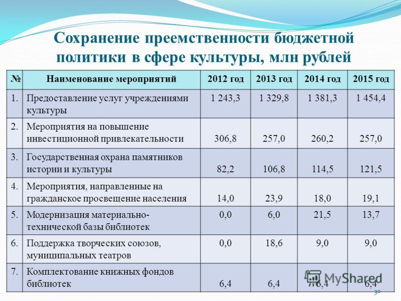 Сохранение преемственности бюджетной политики в сфере культуры, млн рублей Наименование мероприятий2012 год2013 год2014 год2015 год 1.Предоставление услуг учреждениями культуры 1 243,31 329,81 381,31 454,4 2.Мероприятия на повышение инвестиционной пр