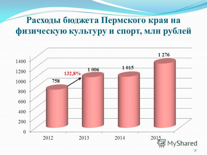 Расходы бюджета Пермского края на физическую культуру и спорт, млн рублей 132,8% 31