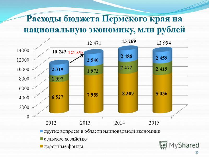 Расходы бюджета Пермского края на национальную экономику, млн рублей 10 243 13 269 12 934 121,8% 33