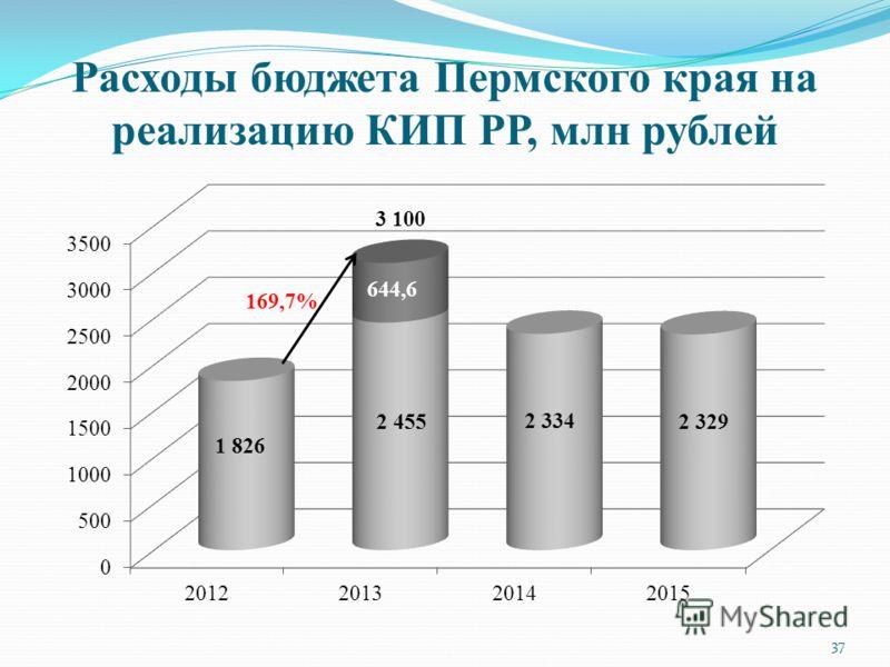 Расходы бюджета Пермского края на реализацию КИП РР, млн рублей 169,7% 37