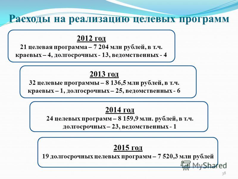 38 Расходы на реализацию целевых программ 2012 год 21 целевая программа – 7 204 млн рублей, в т.ч. краевых – 4, долгосрочных - 13, ведомственных - 4 2013 год 32 целевые программы – 8 136,5 млн рублей, в т.ч. краевых – 1, долгосрочных – 25, ведомствен