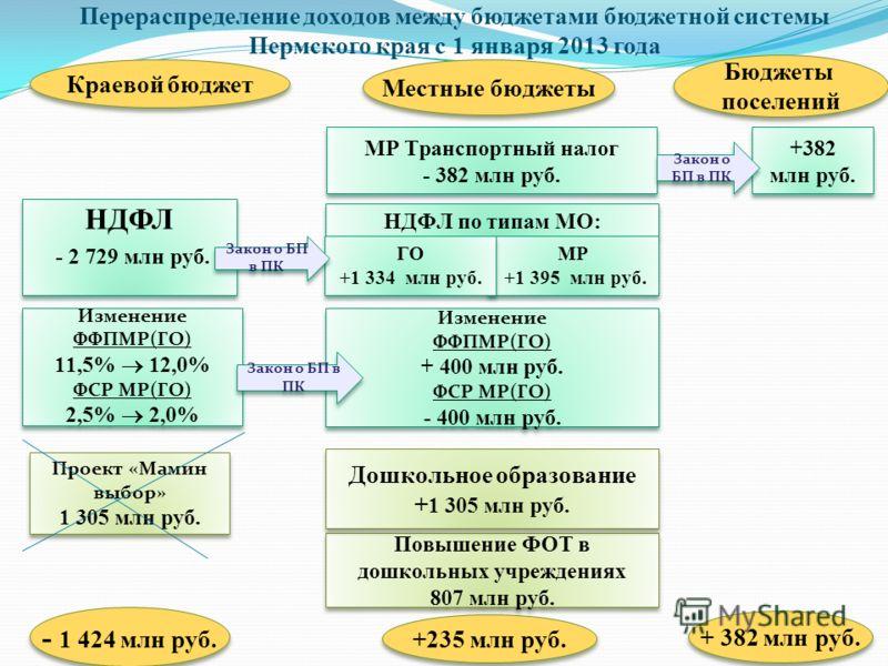 Перераспределение доходов между бюджетами бюджетной системы Пермского края с 1 января 2013 года 42 Местные бюджеты Краевой бюджет - 1 424 млн руб. +235 млн руб. + 382 млн руб. НДФЛ по типам МО: НДФЛ - 2 729 млн руб. НДФЛ - 2 729 млн руб. МР +1 395 мл