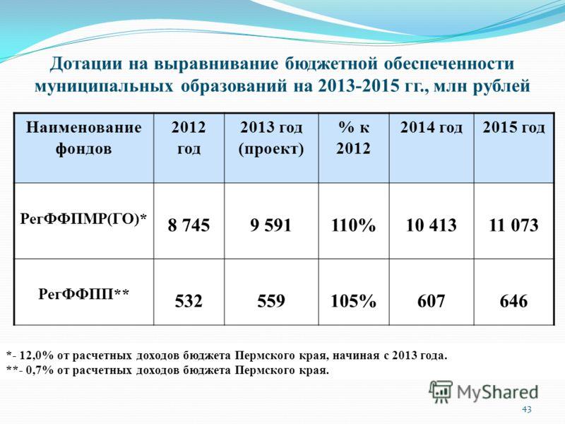 Дотации на выравнивание бюджетной обеспеченности муниципальных образований на 2013-2015 гг., млн рублей Наименование фондов 2012 год 2013 год (проект) % к 2012 2014 год2015 год РегФФПМР(ГО)* 8 7459 591110%10 41311 073 РегФФПП** 532559105%607646 43 *-