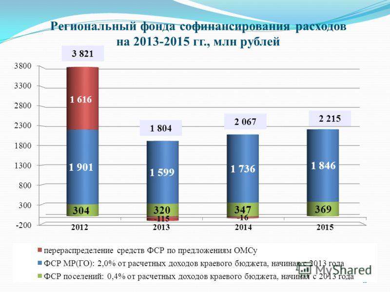 Региональный фонда софинансирования расходов на 2013-2015 гг., млн рублей 11 3 821 1 804
