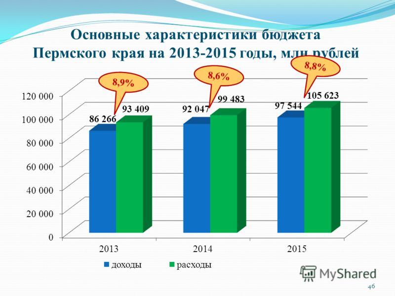 Закон о бюджете пермского края на 2015