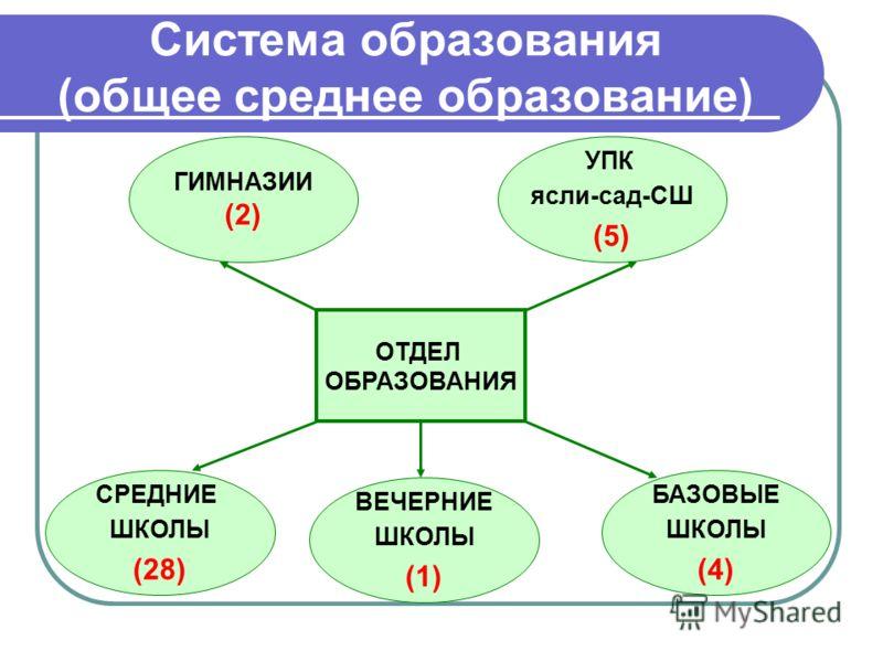 Система образования (общее среднее образование) ОТДЕЛ ОБРАЗОВАНИЯ ГИМНАЗИИ (2) УПК ясли-сад-СШ (5) СРЕДНИЕ ШКОЛЫ (28) БАЗОВЫЕ ШКОЛЫ (4) ВЕЧЕРНИЕ ШКОЛЫ (1)