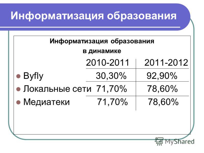 Информатизация образования в динамике 2010-2011 2011-2012 Byfly 30,30% 92,90% Локальные сети 71,70% 78,60% Медиатеки 71,70% 78,60%