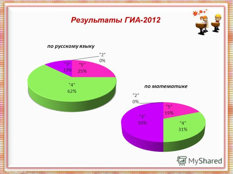 Результаты ГИА-2012 по русскому языку по математике