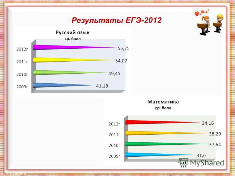 Результаты ЕГЭ-2012