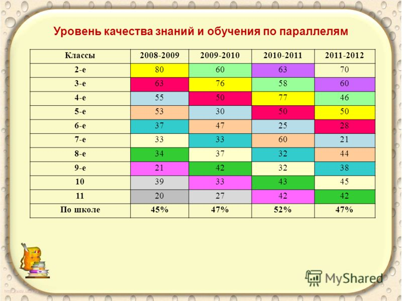 Уровень качества знаний и обучения по параллелям Классы2008-20092009-20102010-20112011-2012 2-е80606370 3-е63765860 4-е55507746 5-е533050 6-е37472528 7-е33 6021 8-е34373244 9-е21423238 1039334345 11202742 По школе45%47%52%47%