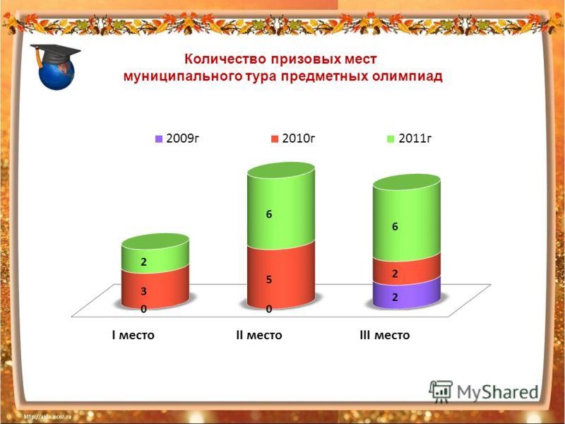 Количество призовых мест муниципального тура предметных олимпиад