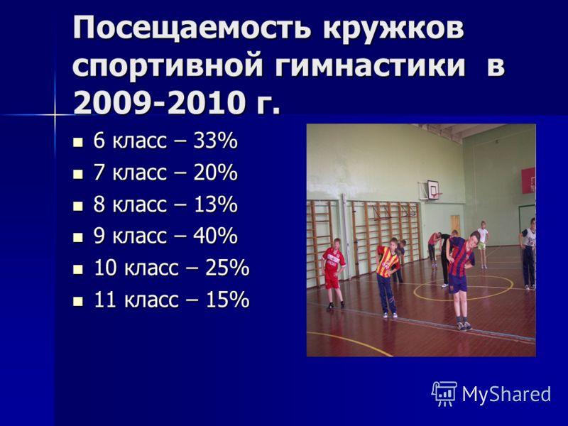 Посещаемость кружков спортивной гимнастики в 2009-2010 г. 6 класс – 33% 6 класс – 33% 7 класс – 20% 7 класс – 20% 8 класс – 13% 8 класс – 13% 9 класс – 40% 9 класс – 40% 10 класс – 25% 10 класс – 25% 11 класс – 15% 11 класс – 15%