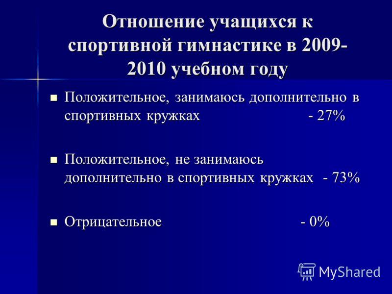 Отношение учащихся к спортивной гимнастике в 2009- 2010 учебном году Положительное, занимаюсь дополнительно в спортивных кружках - 27% Положительное, занимаюсь дополнительно в спортивных кружках - 27% Положительное, не занимаюсь дополнительно в спорт