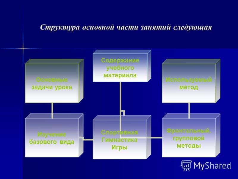 Структура основной части занятий следующая Содержание учебного материала Изучение базового вида Основные задачи урока Спортивная Гимнастика Игры Фронтальный, групповой методы Используемый метод
