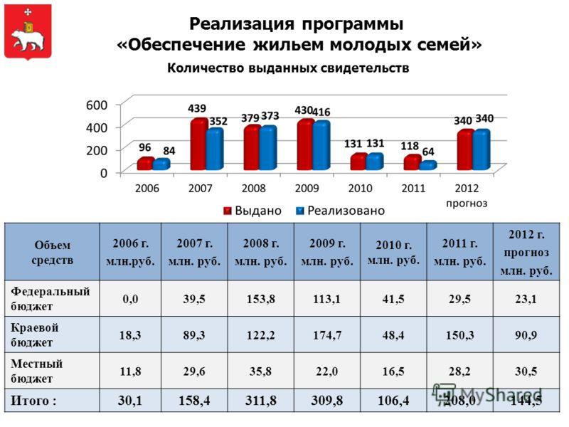 Реализация программы «Обеспечение жильем молодых семей» Объем средств 2006 г. млн.руб. 2007 г. млн. руб. 2008 г. млн. руб. 2009 г. млн. руб. 2010 г. млн. руб. 2011 г. млн. руб. 2012 г. прогноз млн. руб. Федеральный бюджет 0,039,5153,8113,141,529,523,
