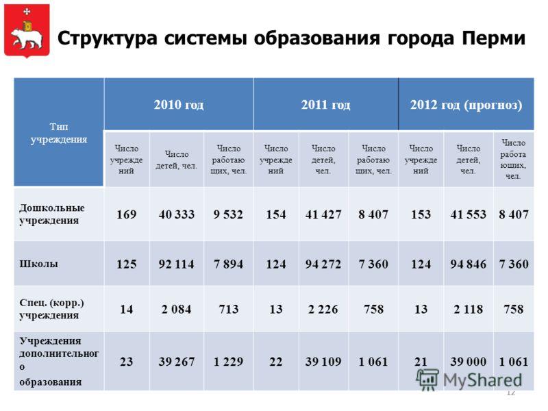12 Структура системы образования города Перми Тип учреждения 2010 год2011 год2012 год (прогноз) Число учрежде ний Число детей, чел. Число работаю щих, чел. Число учрежде ний Число детей, чел. Число работаю щих, чел. Число учрежде ний Число детей, чел