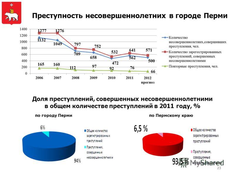 23 Преступность несовершеннолетних в городе Перми Доля преступлений, совершенных несовершеннолетними в общем количестве преступлений в 2011 году, % по городу Пермипо Пермскому краю
