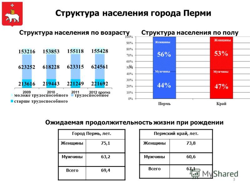 33 Структура населения города Перми Структура населения по полуСтруктура населения по возрасту Ожидаемая продолжительность жизни при рождении Город Пермь, лет. Женщины75,1 Мужчины63,2 Всего69,4 Пермский край, лет. Женщины73,8 Мужчины60,6 Всего67,1 %