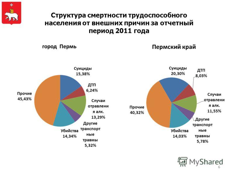 6 Структура смертности трудоспособного населения от внешних причин за отчетный период 2011 года 6