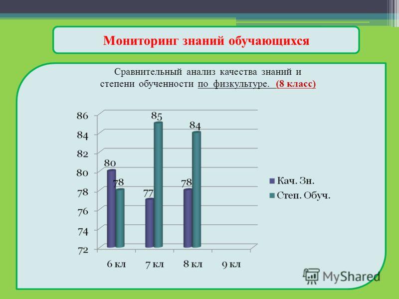 Мониторинг знаний обучающихся Сравнительный анализ качества знаний и степени обученности по физкультуре. (8 класс)