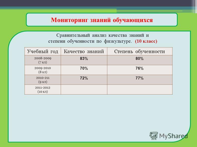 Мониторинг знаний обучающихся Сравнительный анализ качества знаний и степени обученности по физкультуре. (10 класс) Учебный годКачество знанийСтепень обученности 2008-2009 (7 кл) 83%80% 2009-2010 (8 кл) 70%76% 2010-211 (9 кл) 72%77% 2011-2012 (10 кл)