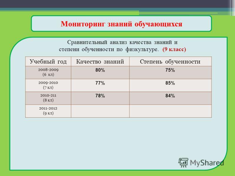Мониторинг знаний обучающихся Сравнительный анализ качества знаний и степени обученности по физкультуре. (9 класс) Учебный годКачество знанийСтепень обученности 2008-2009 (6 кл) 80%75% 2009-2010 (7 кл) 77%85% 2010-211 (8 кл) 78%84% 2011-2012 (9 кл)