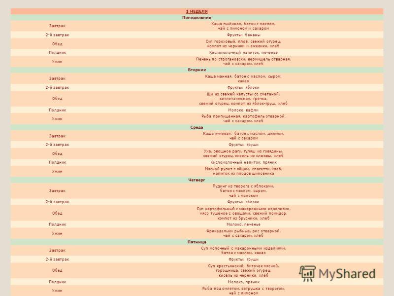 1 НЕДЕЛЯ Понедельник Завтрак Каша пшённая, батон с маслом, чай с лимоном и сахаром 2-й завтракФрукты: бананы Обед Суп гороховый, плов, свежий огурец, компот из черники и ежевики, хлеб ПолдникКисломолочный напиток, печенье Ужин Печень по-строгановски,