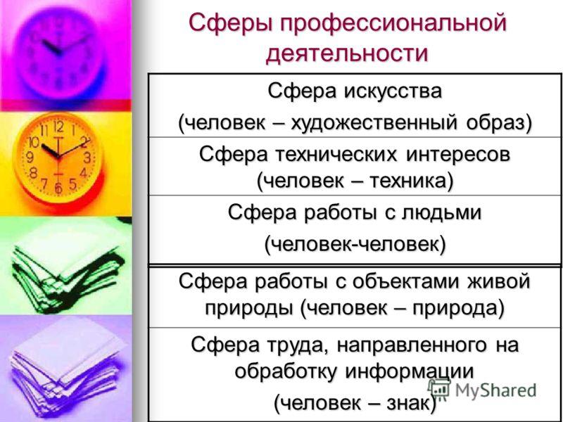 Сферы профессиональной деятельности Сфера искусства (человек – художественный образ) Сфера технических интересов (человек – техника) Сфера работы с людьми (человек-человек) Сфера работы с объектами живой природы (человек – природа) Сфера труда, напра