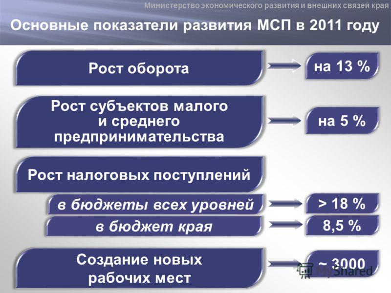 Основные показатели развития МСП в 2011 году Министерство экономического развития и внешних связей края Рост оборота на 13 % Рост субъектов малого и среднего предпринимательства на 5 % Рост налоговых поступлений > 18 % Создание новых рабочих мест ~ 3