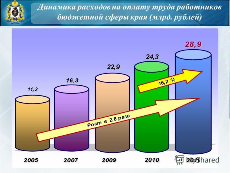 Динамика расходов на оплату труда работников бюджетной сферы края (млрд. рублей)