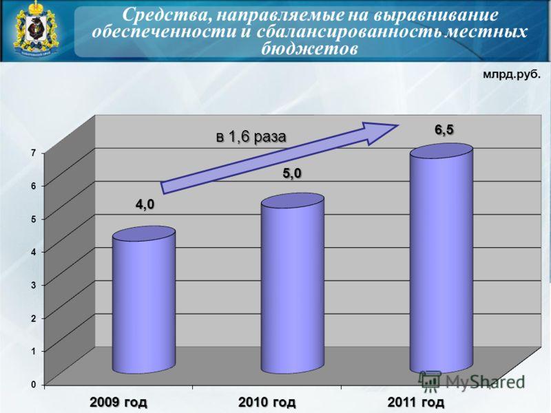 Средства, направляемые на выравнивание обеспеченности и сбалансированность местных бюджетов млрд.руб.