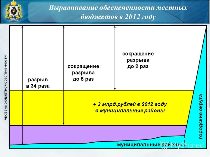 Выравнивание обеспеченности местных бюджетов в 2012 году городские округа муниципальные районы разрыв в 34 раза сокращение разрыва до 5 раз + 3 млрд.рублей в 2012 году в муниципальные районы сокращение разрыва до 2 раз