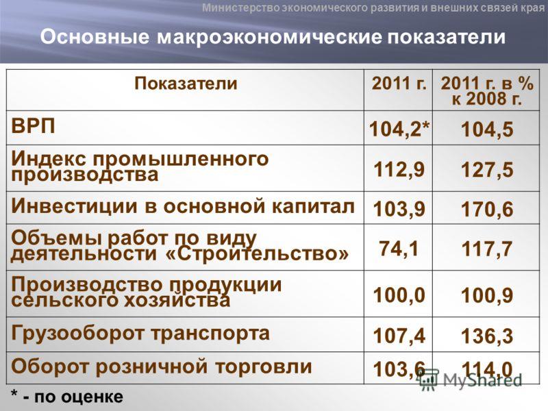 Основные макроэкономические показатели Показатели2011 г. 2011 г. в % к 2008 г. ВРП 104,2* 104,5 Индекс промышленного производства 112,9 127,5 Инвестиции в основной капитал 103,9 170,6 Объемы работ по виду деятельности «Строительство» 74,1 117,7 Произ