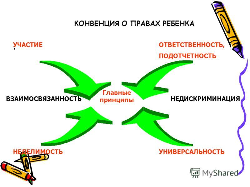 КОНВЕНЦИЯ О ПРАВАХ РЕБЕНКА. Главные принципы ОТВЕТСТВЕННОСТЬ, ПОДОТЧЕТНОСТЬ УНИВЕРСАЛЬНОСТЬНЕДЕЛИМОСТЬ УЧАСТИЕ НЕДИСКРИМИНАЦИЯВЗАИМОСВЯЗАННОСТЬ