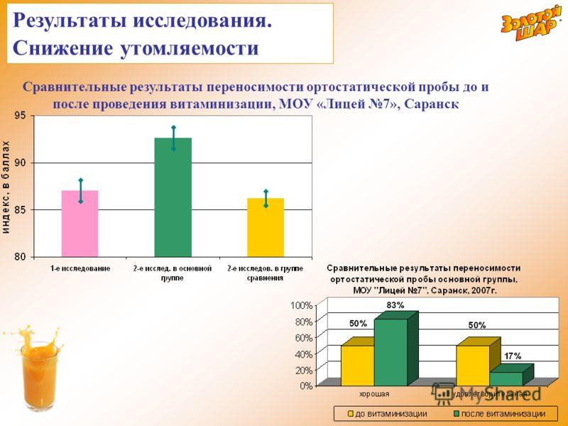 Сравнительные результаты переносимости ортостатической пробы до и после проведения витаминизации, МОУ «Лицей 7», Саранск Результаты исследования. Снижение утомляемости